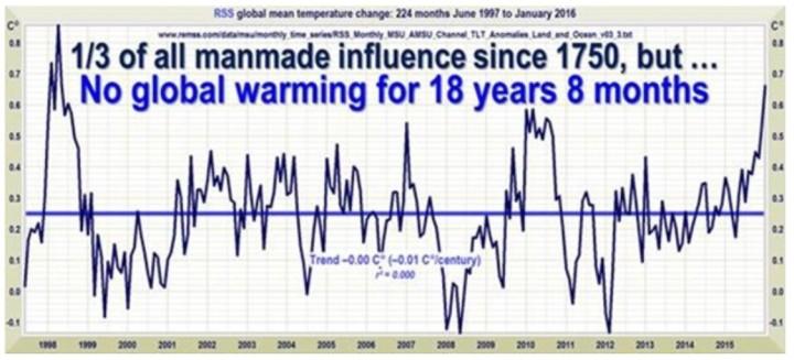 Linearer Trend der Abweichungen der globalen Satellitentemperaturen von RSS. Seit 224 Monaten, nämlich von Juni 1997 bis Januar 2016, gibt es trotz eines aktuellen kräftigen El Niño-Ereignisses keinen Anstieg der globalen Temperaturen, der Rekord der Länge der globalen Erwärmungs