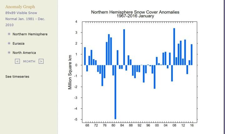 Die Schneeflächen auf der Nordhalbkugel weisen im Januar 2016 mit einem Überschuss von rund 1,9 Millionen km² Rang 9 von 50 jahrten auf. Im Neunjahreszeitraum von 2008 bis 2016 gibt es einen neuen Rekord seit Beginn der Messungen 1966 auf. Noch nie gab es zuvor in einem Neunjahreszeitraum in einem Januar auf der Nordhalbkugel so große Schneeflächen, wie die positiven Abweichungen vom international üblichen modernen WMO-Klimamittel 1981-2010 zeigen. Nach einem Tiefstand Ende der 1970er Jahre nehmen die Schneeflächen rasant zu. Quelle: http://climate.rutgers.edu/snowcover/chart_anom.php?ui_set=1&ui_region=nhland&ui_month=11