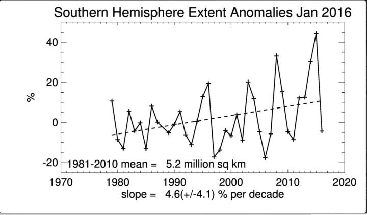 Seaice-Extent der Antarktis (Südpol) mit andauerndem linearem Anstieg der Meereisflächen im Januar 2016 seit Beginn der Messungen 1979, aber mit ungewöhnlich kräftigem Rückgang gegenüber dem Vorjahr und Rekordjahr 2015. Quelle: