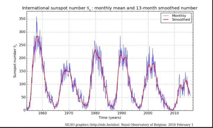 Monatliche (blau Linien) und über 13 Monate gemittelte (rote Linien/smoothed) ab 1.7.2015 NEUE internationale Sonnenfleckenrelativzahlen (SN Ri) von Sonnenzyklus (SC) 19 bis 24 bis einschließlich Dezember 2015. Quelle: http://sidc.oma.be/silso/ssngraphics
