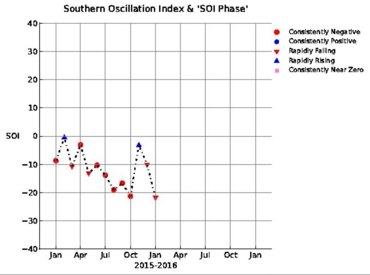 SOI-Grafik mit einem leichten Rückgang im Dezember 2015 auf -10,08 in den El Niño-Bereich unterhalb -7,0 nach einem neutralen negativen ENSO-Monatswert von -3,2 im November; der Tiefpunkt dürfte im Oktober 2015 erreicht worden sein. Quelle: wie vor