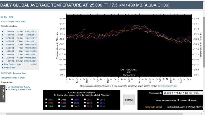 Der Screenshot zeigt den Verlauf der Satellitenmessungen in 400 hPa ( rund 7500 m) der Jahre 2016, 2015, 2010, 2005, 2003 und 2002. Das Jahr 2016 erreicht im Februar 2016 Rekordwerte, wobei das Maximum bereits erreicht sein könnte. Quelle: