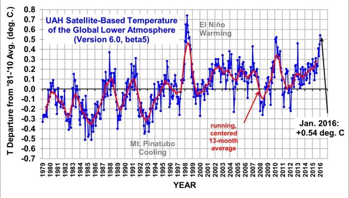 UAH-Grafik zeigt die monatlichen Abweichungen (blaue Linie) der globalen Temperaturen der unteren Atmosphäre (TLT) sowie den laufenden Dreizehnmonatsdurchschnitt (rote Linie) von Dezember 1998 bis Dezember 2015. Trotz eines kräftigen wärmenden El Niño-Ereignisses ab Sommer 2015 gibt es bei den unverfälschten Datensätzen von UAH keinen neuen globalen Wärmerekord im Gesamtjahr 2015, das jahr 2015 liegt deutlich hinter 1998 und 2010 auf Rang 3. Quelle: