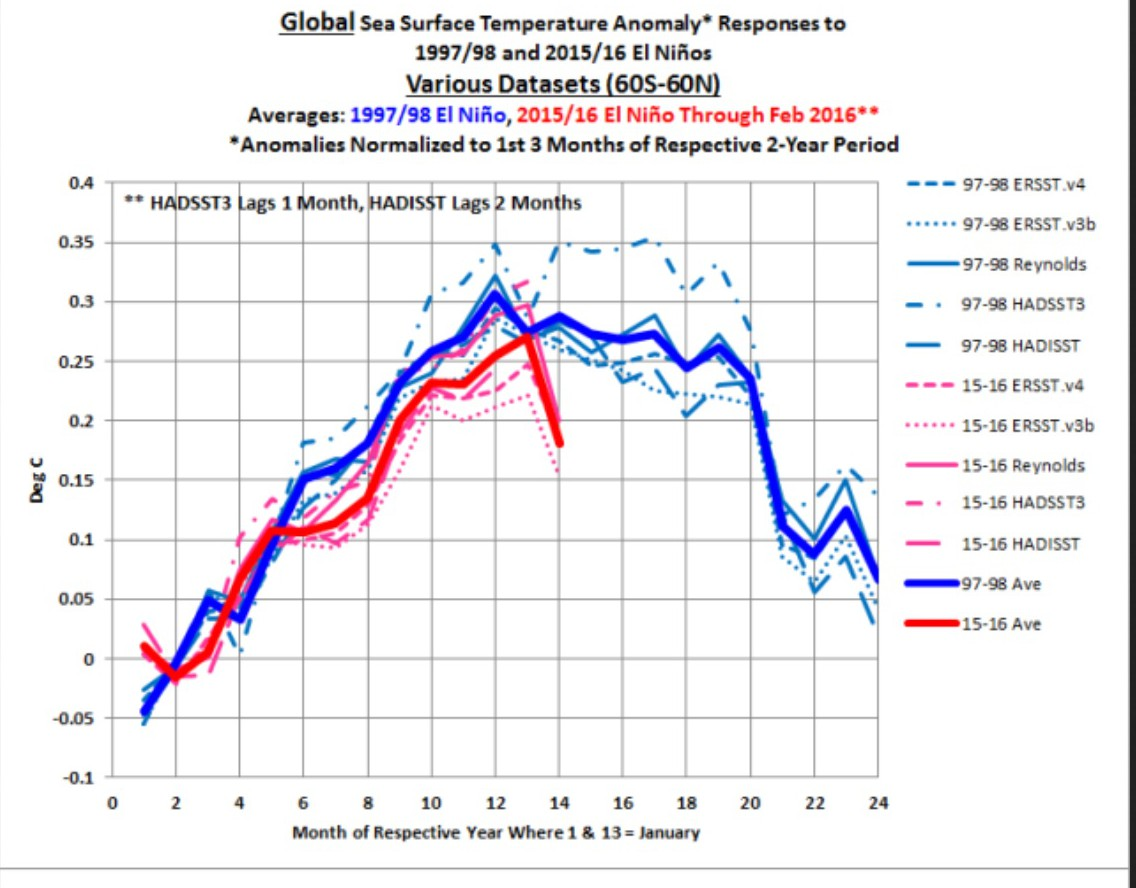 "Global Sea Surface Temperatures Have Fallen Sharply …""Cooled ..."