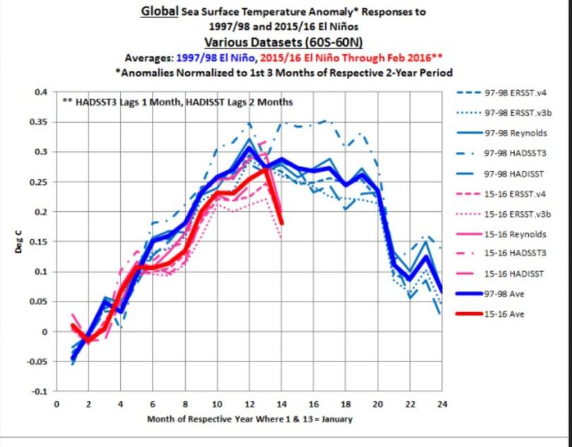 Der Plot von BOB TiSDALE zeigt den Verlauf der globalen SSTA bei den kräftigen El Niño-Ereignissen 1997/98 und 2105/16. Die monatlichen durchschnittlichen SSTA mehrer Datenanbieter lassen den überraschenden Absturz der globalen SST im Februar 2016 erkennen.