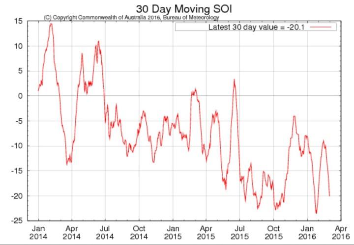 Laufender 30-Tage-SOI der australischen Wetterbehörde BOM für die letzten beiden Jahre mit Stand Anfang Januar 2016. Nach steilem Abfall im Juni 2015 in den Niño-Bereich und nach einem Tiefpunkt Mitte August und einem weiteren Anfang Oktober hat der SOI im November 2015 kräftig zugelegt und zeitweise sogar den ENSO-neutralen Bereich oberhalb 7,0 erreicht. Quelle: http://www.bom.gov.au/climate/enso/