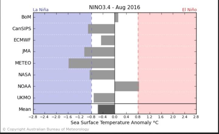 Der Durchschnitt der ENSO-Modelle sieht Mitte März 2016 das Eintreffen von La Niña-Bedingungen (ab - 0,5 K und kälter) im August 2016. Quelle: