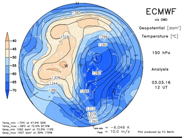 ECMWF-Analyse vom 3. März 2016 für den arktischen Polarwirbel in 150 hPa (13000m). Der Polarwirbel ist stark gestört und hat drei Teilwirbel gebildet (Tripol). Ein mächtiger und weit nach Süden ausgreifender eisiger Trog reicht vom Eismeer über Nord- und Mitteleuropa bis nach Nordafrika: So sieht Winter aus!