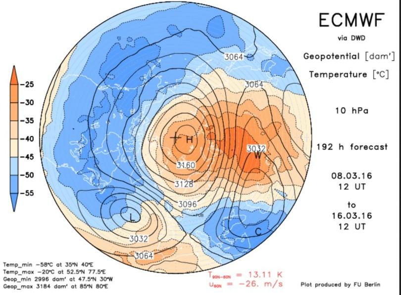 ECMWF-Prognose vom 8.3.2016 für die Temperaturen in der oberen Stratosphäre in 10 mhPa (rund 30 km Höhe) für den 16.3.2016. Der Polarwirbel hat sich durch SSW und deen durch die rasche Erwärmung enstandenen hohen Luftdruck über dem Polargebiet geteilt und hat zwei völlig voneinander getrennte kalte Teilzentren über Sibirien und überWesteuropa/Nordatlantik gebildet. Der zonale Wind hat sich in dieser Höhe von Wets auf Ost umgekehrt: Ein SSW mit Major Warming und Polarwirbslsplit ist im Gange. Quelle: