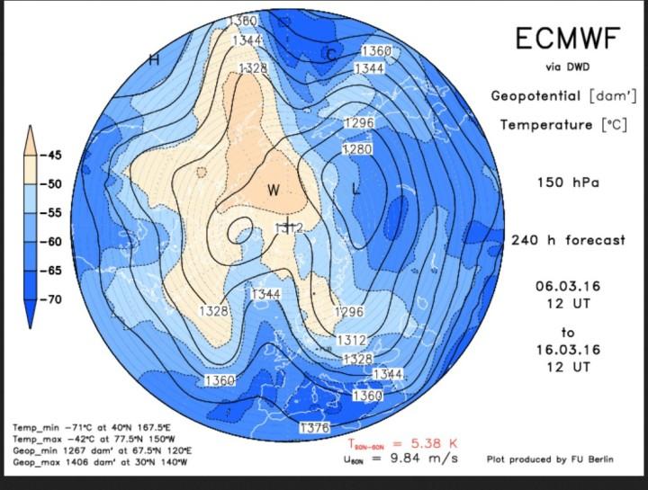 ECMWF-Prognose vom 6. März 2016 für den arktischen Polarwirbel in 150 hPa (13000m) für den 16. März 2013. Der Polarwirbel ist stark gestört und hat zwei Teilwirbel (Dipol) . Ein breiter weit nach Süden ausgreifender kalter Trog reicht vom Nordmeer über Nord- und Mitteleuropa bis nach Nordafrika. Über dem Nordatlantik hat sich ein mächtiger blockierenden Hochdruckrücken gebildet: Der Märzwinter in großen Teilen Europas dauert an. Quelle: wie vor
