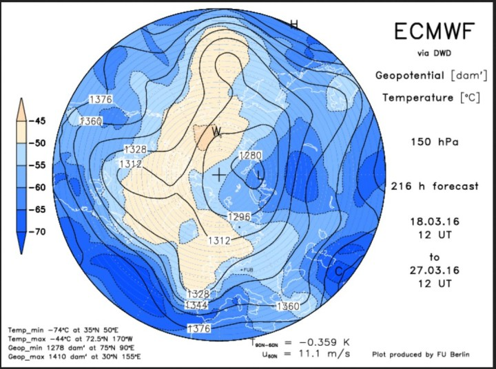 Die ECMWF-Prognose vom 18.3.2016 für das Geopotential (Luftdruck) in 150 hPa (rund 13 km Höhe, untere Stratosphäre) am 27.3.2016 (Ostersonntag). Ein kräftigert kalter Trog des Polarwirbels liegt vor Westeuropa. Auf seiner Vorderseite stellt sich eine starke Südwestströmung ein. Quelle: