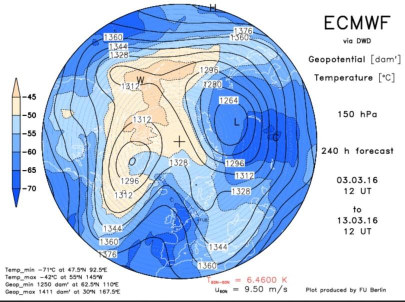 ECMWF-Prognose vom 3. März 2016 für den arktischen Polarwirbel in 150 hPa (13000m) für den 13. März 2013. Der Polarwirbel ist stark gestört und hat zwei Teilwirbel (Dipol) . Ein breiter weit nach Süden ausgreifender kalter Trog reicht vom Nordmeer über Nord- und Mitteleuropa bis nach Nordafrika. Über dem Nordatlantik und Westeuropa hat sich ein mächtiger blockierenden Hochdruckrücken gebildet: Der Märzwinter in großen Teilen Europas dauert an. Quelle: wie vor