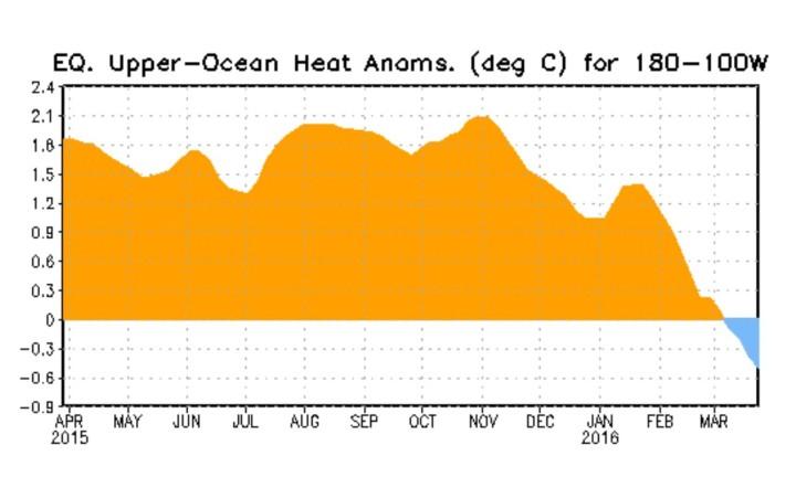 Der Plot stellt den Verlauf der Temperaturanomalien bis zu 300 Meter unter Wasser im äquatorialen Pazifik dar. Die kräftigen positiven Abweichungen der warmen Downwelling-Phase einer äquatorialen Kelvinwelle haben Ende Oktober/Anfang November 2015 ihren Höhepunkt erreicht und gehen bis Ende März 2016 um 3,0 K deutlich bis rund -0,5 K zurück: El Niño geht – La Niña kommt! Quelle: http://www.cpc.ncep.noaa.gov/products/precip/CWlink/MJO/enso.shtml