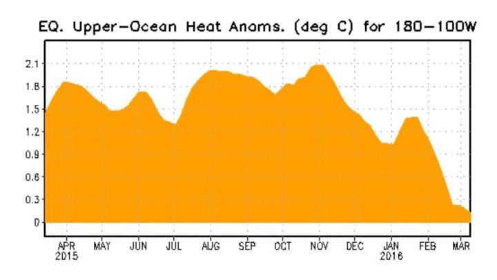 Der Plot stellt den Verlauf der Temperaturanomalien bis zu 300 Meter unter Wasser im äquatorialen Pazifik dar. Die kräftigen positiven Abweichungen der warmen Downwelling-Phase einer äquatorialen Kelvinwelle haben Ende Oktober/Anfang November 2015 ihren Höhepunkt erreicht und gehen bis Mitte März 2016 um 2,0 K deutlich zurück: El Niño geht – La Niña kommt! Quelle: http://www.cpc.ncep.noaa.gov/products/precip/CWlink/MJO/enso.shtml