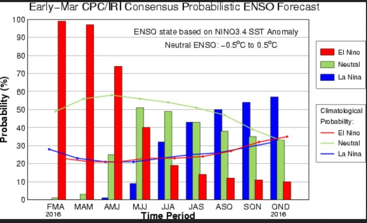 "IRI-ENSO-Prognosen von Anfang März 2016 für die Wahrsscheinlockeiten von ENSO-Ereignissen im Jahr 2016. ""During mid-March 2016 the tropical Pacific SST was weakening, but still at a strong El Niño level. All atmospheric variables continue to support the El Niño pattern, including weakened trade winds and excess rainfall in the east-central tropical Pacific. Most ENSO prediction models indicate continued weakening El Niño conditions over the coming several months, returning to neutral by late spring or early summer 2016, and a chance for La Niña development by fall."" Quelle:"