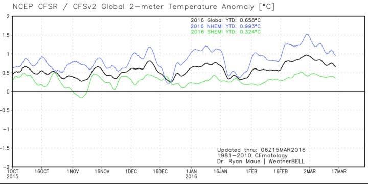 Der Plot zeigt den Verlauf der globalen 2m-Temperaturabweichungen (schwarze Linie) sowie der beiden Hemisphären. Nach einem (dem?) El Niño-Höhenflug Ende Februar 2016 gehen die Temperaturen bis Mitte März 2016 vor allem auf der NH wieder deutlich zurück. Quelle: