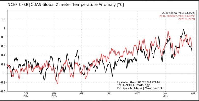 Der Plot zeigt die gemessenen/berechneten 2m-Temperaturabweichungen global (schwarze Linie) und in den Tropen (rote Linie). Nach einem Höhepunkt Ende Februar 2016 sind die Temperaturen bis zum 28.3.2016 kräftig gefallen. Quelle: