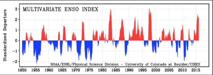 """MEI von 1950 bis Februar 2016 als positive (rote/El Nino ab ca. +0,5) und negative (blaue/La Nina ab ca. -0,5) ENSO-Phasen. Die Grafik zeigt 2015/16 den bisher dritthöchsten Wert nach 1982/1983 und 1997/1998. Der Abstand ist größer geworden, ein zweiter """"Peak"""" ist nicht in Sicht. Quelle: wie vor"""