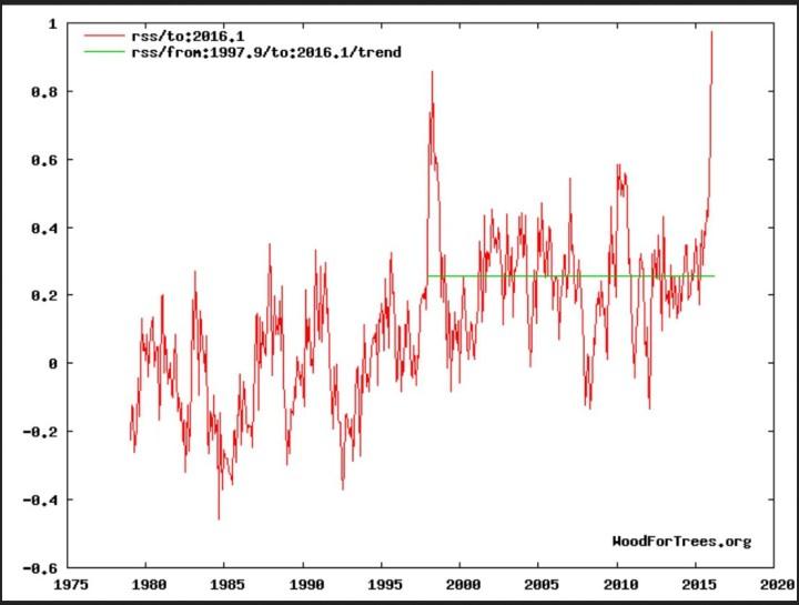 Die globalen Temperaturabweichungen der unteren Atmosphäre (TLT) von RSS zeigen trotz eines kräftigen El Niño-Ereignisses seit NH-Sommer 2015 und Rekordtemperatur in einem Februar 2016 seit Beginn der Satellitenmessungen im Dezember 1978 weiterhin keine Erwärmung von Ende 1997 bis einschließlich Februar 2016. Quelle: