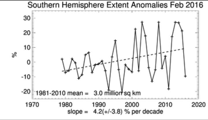 Seaice-Extent der Antarktis (Südpol) mit andauerndem linearem Anstieg der Meereisflächen im Februar 2016 seit Beginn der Messungen 1979, aber mit ungewöhnlich kräftigem Rückgang - wie schon zuvor im Januar 2016 - gegenüber dem Vorjahr 2015. Quelle: