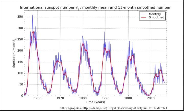 Monatliche (blau Linien) und über 13 Monate gemittelte (rote Linien/smoothed) ab 1.7.2015 NEUE internationale Sonnenfleckenrelativzahlen (SN Ri) von Sonnenzyklus (SC) 19 bis 24 bis einschließlich Januar 2016. Quelle: http://sidc.oma.be/silso/ssngraphics