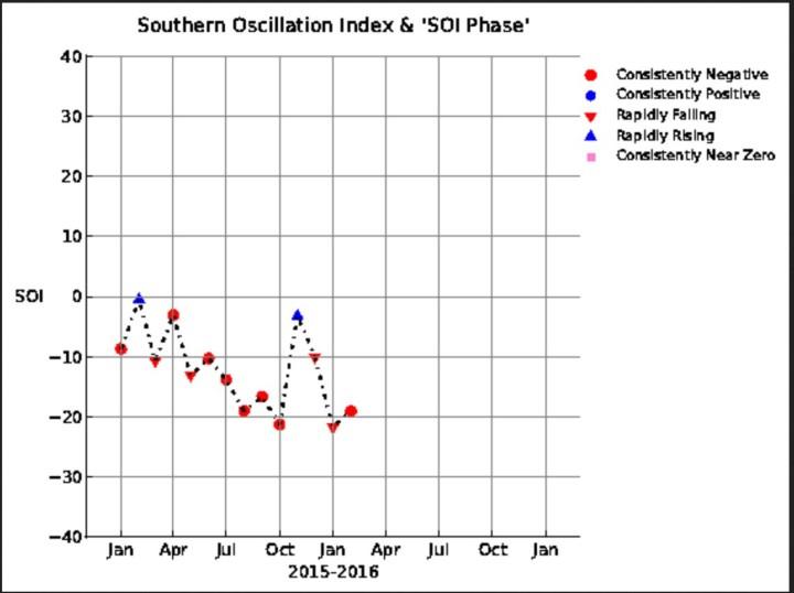 SOI-Grafik mit einem leichten Anstieg im Februar 2016 von -21,75 im Januar 2016 auf 19,06 un d damit weiter im kräftigen El Niño-Bereich unterhalb -7,0. Quelle: wie vor