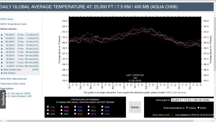 Der Screenshot zeigt den Verlauf der Satellitenmessungen in 400 hPa ( rund 7500 m) der Jahre 2016, 2015, 2010, 2005, 2003 und 2002. Das Jahr 2016 erreicht im Februar 2016 Rekordwerte, wobei das Maximum bereits erreicht sein könnte, weil die Temperaturen bis Mitte März 2016 deutlich zurückgehen (kleines weißes Rechteck) Quelle: