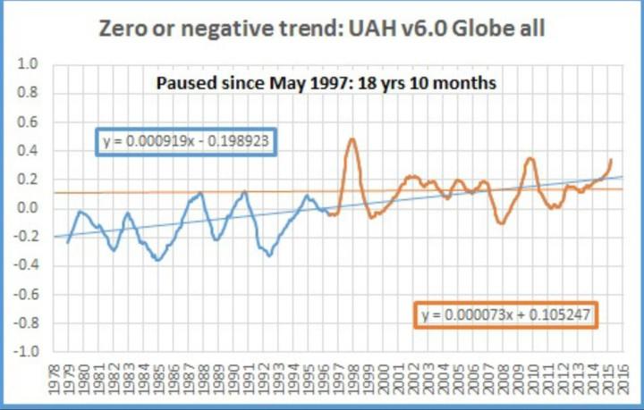 Der Plot zeit fie fehlende globaler Erwätrmung bei den Satelltendaten von UAH v6.0 seit Mai 1997 bis Februar 2016 trotz Rekordtemperaturen wegen El Niño. Quelle: