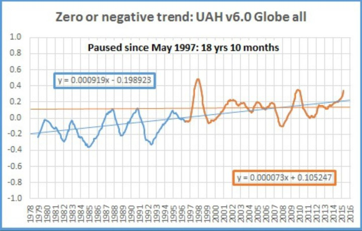 Der Plot zeigt das laufende 12-Monatsmittel der globalen Satellitendaten von UAH v6.0 von Mai 1997 bis Februar 2016. Es gibt keinen globalen Temperaturanstieg seit 18 Jahren und 10 Monaten. Quelle: