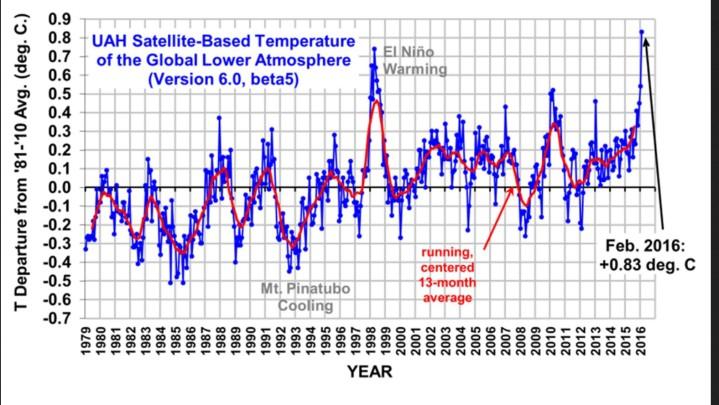 Die UAH-Grafik zeigt die monatlichen Abweichungen (blaue Linie) der globalen Temperaturen der unteren Atmosphäre (TLT) sowie den laufenden Dreizehnmonatsdurchschnitt (rote Linie) von Dezember 1998 bis Februar 2016. Wegen eines kräftigen wärmenden El Niño-Ereignisses ab Sommer 2015 gibt es auch bei den unverfälschten Datensätzen von UAH nach einem Rekorddezember 2015 und einem Rekordjanuar 2016 im Februar 2016 einen Allzeitrekord und Rang 1 von 38 Jahren. Quelle: wie vor