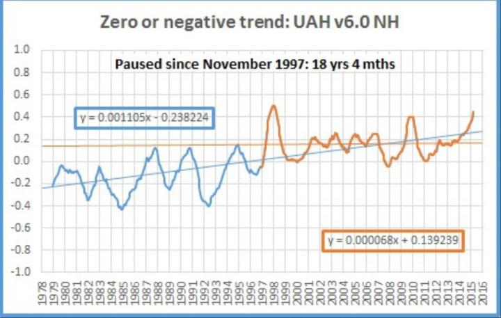 Der Plot zeigt das laufende 12-Monatsmittel der Satellitendaten von UAH v6.0 für die Nordhalbkugel von Dezember 1997 (Beginn der Satellitenmessungen) bis Februar 2016. Von November 1997 bis Februar 2016 gibt es auf der Nordhalbkugel keinen Temperaturanstieg, also seit 18 Jahren und 4 Monaten (dünne bruane Linie). Quelle: