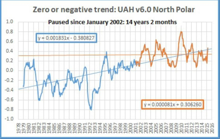 """Der Plot zeigt das laufende 12-Monatsmittel der Satellitendaten von UAH v6.0 für den Nordpol von Dezember 1978 (Beginn der Satellitenmessungen) bis Februar 2016. Von Januar 2002 bis Februar 2016 (dicke braune Linie) gibt es am Nordpol keinen Temperaturanstieg, also seit 14 Jahren und 2 Monaten oder 170 Monaten (dünne braune waagerechte Linie). Geghenüber dem Vormonat Januar 2016 bedeutet es drei Monate Verlängerung der Erwärmungs""""Pause"""". Quelle: wie vor"""