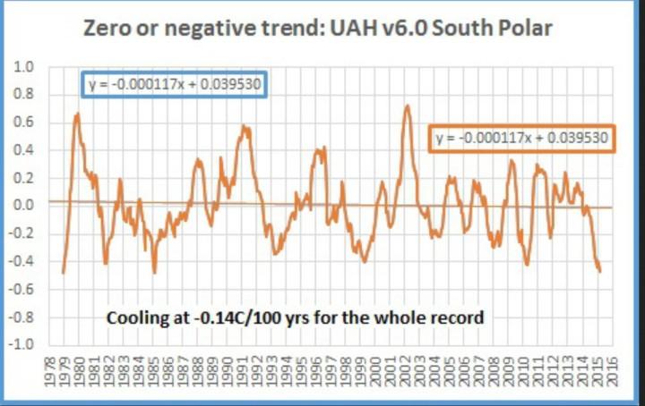 Der Plot zeigt das laufende 12-Monatsmittel der Satellitendaten von UAH v6.0 für den Südpol von Dezember 1978 (Beginn der Satellitenmessungen) bis Februar 2016. Seit Beginn der Messungen bis Februar 2016 (dicke braune Linie) gibt es am Südol einen negativen Trend von 0,14K/100 (dünne braune waagerechte Linie). Quelle: wie vor