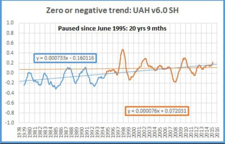 Der Plot zeigt das laufende 12-Monatsmittel der Satellitendaten von UAH v6.0 für die Südhalbkugel (SH) von Dezember 1978 (Beginn der Satellitenmessungen) bis Februar 2016. Von Juni 1995 bis Februar 2016 gibt es auf der Südhalbkugel keinen Temperaturanstieg, also seit 20 Jahren und 9 Monaten (dünne braune waagerechte Linie). Quelle: wie vor