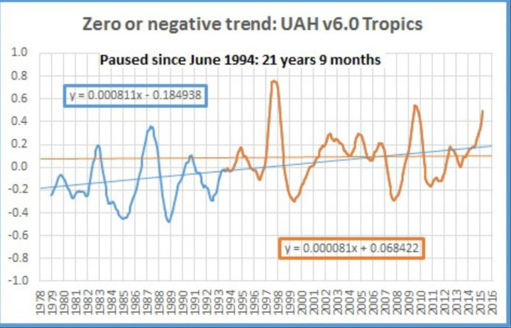 Der Plot zeigt das laufende 12-Monatsmittel der Satellitendaten von UAH v6.0 für die TROPEN von Dezember 1978 (Beginn der Satellitenmessungen) bis Februar 2016. Von Juni 1995 bis Februar 2016 gibt es auf der Südhalbkugel keinen Temperaturanstieg, also seit 20 Jahren und 9 Monaten oder 249 Monate (dünne braune waagerechte Linie). Das ist deutlich mehr als die Hälfte des bisherigen Messzeitraums seit Dezember 1978. Quelle: wie vor