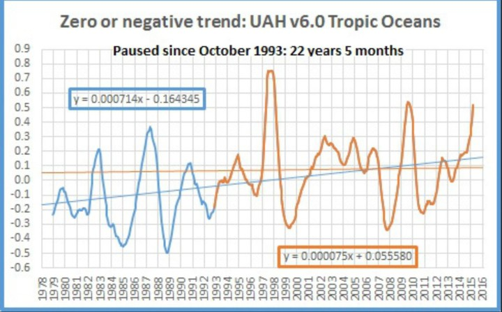 Der Plot zeigt das laufende 12-Monatsmittel der Satellitendaten von UAH v6.0 für die TROPISCHEN OZEANE von Dezember 1978 (Beginn der Satellitenmessungen) bis Februar 2016. Von Oktober 1993 bis Februar 2016 (dicke braune Linie) gibt es in den Tropen keinen Temperaturanstieg, also seit 22 Jahren und 5 Monaten oder 269 Monaten (dünne braune waagerechte Linie). Das ist deutlich mehr als die Hälfte des bisherigen Messzeitraums seit Dezember 1978. Quelle: wie vor