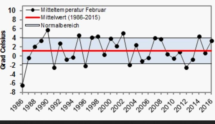 Die Mitteltemperatur im Februar 2016 in Deutschland lag im oberen Normalbereich (Durchschnitt).