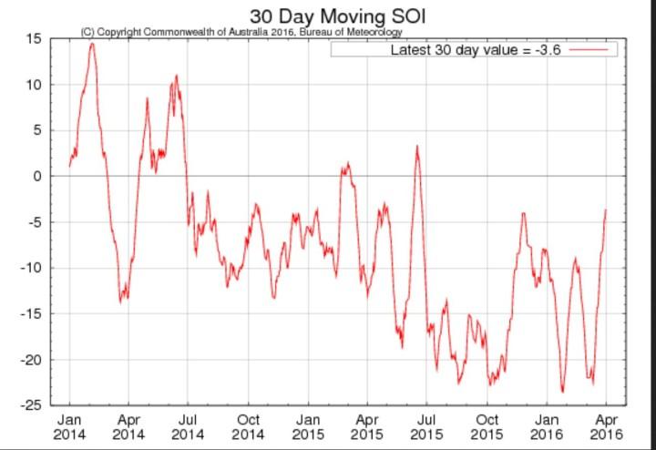Laufender 30-Tage-SOI der australischen Wetterbehörde BOM für die letzten beiden Jahre mit Stand Ende März 2016 mit -3,6 im ENSO-neutralen Bereich. Nach einem letzten Tiefpunkt im Februar 2016 hat der SOI damit den Niño-Bereich unterhalb -7,0 klar verlassen und ist auf dem Weg in den positiven La Niña-Bereich oberhalb von +7. Quelle: http://www.bom.gov.au/climate/enso/