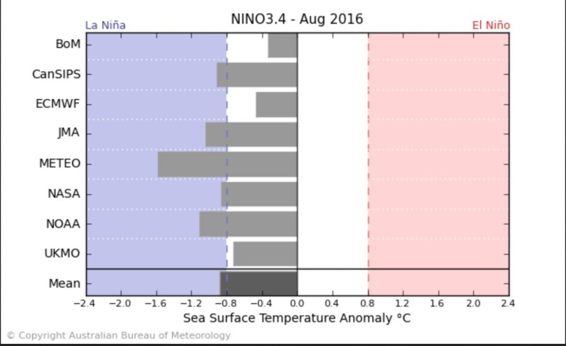 Der Durchschnitt der ENSO-Modelle - einschließlich NOAA/CFSv2 - sieht Mitte April 2016 mit -0,9 K SSTA das Eintreffen von La Niña-Bedingungen (ab - 0,5 K und kälter) im August 2016. Quelle: