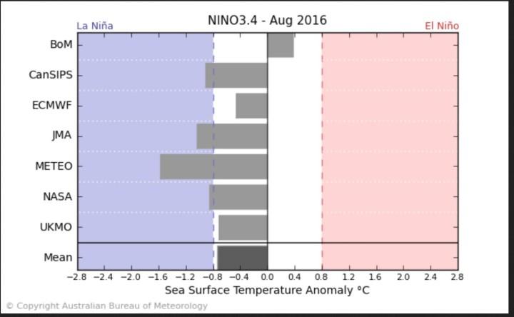 Der Durchschnitt der ENSO-Modelle - ohne NOAA/CFSv2 - sieht Ende März 2016 das Eintreffen von La Niña-Bedingungen (ab - 0,5 K und kälter) im August 2016. Quelle: