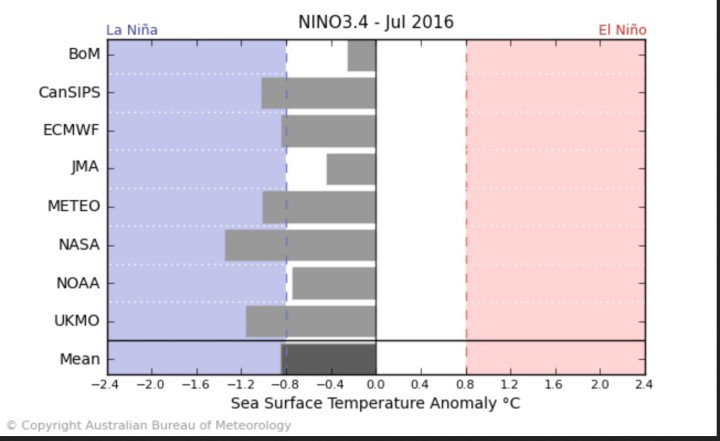 Der Durchschnitt der ENSO-Modelle - einschließlich NOAA/CFSv2 - sieht Mitte April 2016 mit -0,9 K SSTA das Eintreffen von La Niña-Bedingungen (ab - 0,5 K und kälter) im JULI 2016. Quelle: