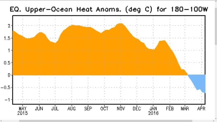 Der Plot stellt den Verlauf der Temperaturanomalien bis zu 300 Meter unter Wasser im äquatorialen Pazifik dar. Die kräftigen positiven Abweichungen der warmen Downwelling-Phase einer äquatorialen Kelvinwelle haben Ende Oktober/Anfang November 2015 ihren Höhepunkt erreicht und gehen bis Mitte April 2016 um 3,5 K deutlich bis rund -0,5 K zurück: El Niño geht – La Niña kommt! Quelle: