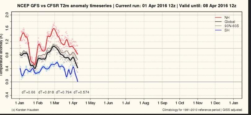 """Der Plot stellt die gemessenenen und berechneten Abweichungen der globalen 2m-Durchschnittstemperaturen zum international üblichen modernen WMO-Klimamittel 1981-2010 dar. Nach einem von El Niño zeitversetzt verursachten Höhepunkt Ende Februar 2016 zeigen die globalen Temperaturabweichungen im März 2016 sowohl bei den bis 31.3. gemessenen als auch bei den bis 8.4.2016 berechneten Werten (schwarze Linie) deutlich nach unten, obwohl sie mit dem wärmenden NASA/GISS-Faktor """"adjusted"""" (verfälscht) wurden… Quelle: http://www.karstenhaustein.com/climate.php"""