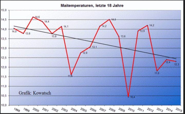 Abb. 3: (Quelle der Maitemperaturen, DWD) Die Maitemperaturen in Deutschland sind seit 1998 viel stärker gefallen als die Jahrestemperaturen. Der Frühling kommt 2015 deutlich später als im Jahre 2000 und die Eisheiligen in der Monatsmitte sind wieder deutlich wahrnehmbar mit Nachtfrösten. (siehe letzte Abb.) Auch der Mai 2015 hat diesen Trend zur Abkühlung fortgesetzt.