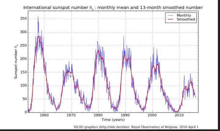 Monatliche (blau Linien) und über 13 Monate gemittelte (rote Linien/smoothed) ab 1.7.2015 NEUE internationale Sonnenfleckenrelativzahlen (SN Ri) von Sonnenzyklus (SC) 19 bis 24 bis einschließlich März 2016. Quelle: http://sidc.oma.be/silso/ssngraphics