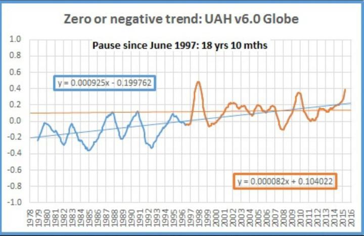 Der Plot zeigt den laufenden 12-Monats-Trend der UAH-Satellitendaten von 1979 bis März 2016. Seit 18 Jahren und 10 Monaten zeigen die T-Abweichungen  keinen signifikanten Anstieg der globalen Temperaturen der unteren Troposphäre (TLT) bei UAH. Quelle:
