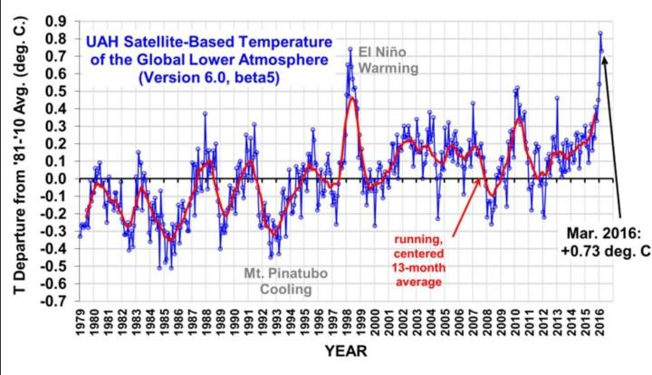 Die UAH-Grafik zeigt die monatlichen Abweichungen (blaue Linie) der globalen Temperaturen der unteren Troposphäre (TLT) sowie den laufenden Dreizehnmonatsdurchschnitt (rote Linie) von Dezember 1998 bis März 2016. Wegen eines kräftigen global zeitversetzt wärmenden El Niño-Ereignisses ab Sommer 2015 gibt es auch bei den unverfälschten Datensätzen von UAH nach einem Rekordwerten seit November 2015 auch im März 2016 mit einer Abweichung von 0,73 K trotz eines leichten Rückgangs zum Vormonat einen Märzrekord mit Rang 1 von 38 Jahren. Quelle: wie vor