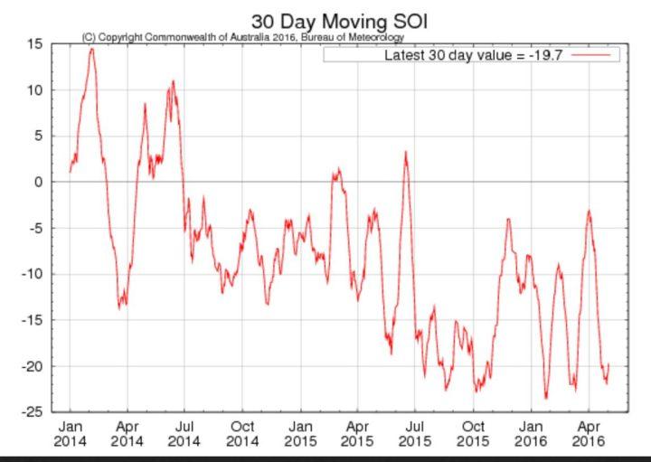 Laufender 30-Tage-SOI der australischen Wetterbehörde BOM für die letzten beiden Jahre mit Stand Anfang Mai 2016 mit -19,7 im kräftigen El Niño-Bereich unterhalb von -7,0. La La Niña ist dennoch nicht aufzuhalten. Quelle: http://www.bom.gov.au/climate/enso/