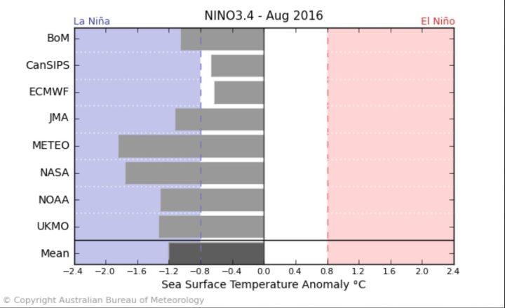 Der Durchschnitt der ENSO-Modelle – einschließlich NOAA/CFSv2 – sieht Mitte Mai 2016 mit -0,8 K SSTA das Eintreffen von La Niña-Bedingungen (bei NOAA ab – 0,5 K und kälter, (nur) bei BOM ab -0,8) im JUNI 2016. Quelle: http://www.bom.gov.au/climate/model-summary/#tabs=Pacific-Ocean
