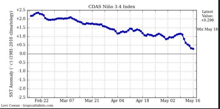 Der CDAS-Index zeigt die täglichen Abweichungen der SST im maßgeblichen Niño-Gebiet 3.4. Mitte Mai wurde der El Niño-Wert von +0.5 K Abweichung unterschritten.